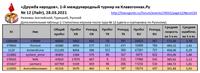 ДН 12 Итоги ДопТаблица1 Статистика игроков после тура12 En Tr Ru _210328 (_210402)