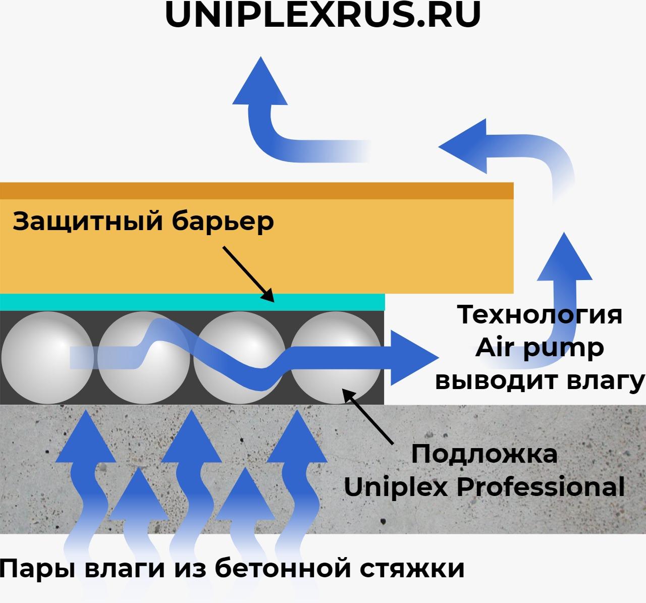 подложка UNIPLEX