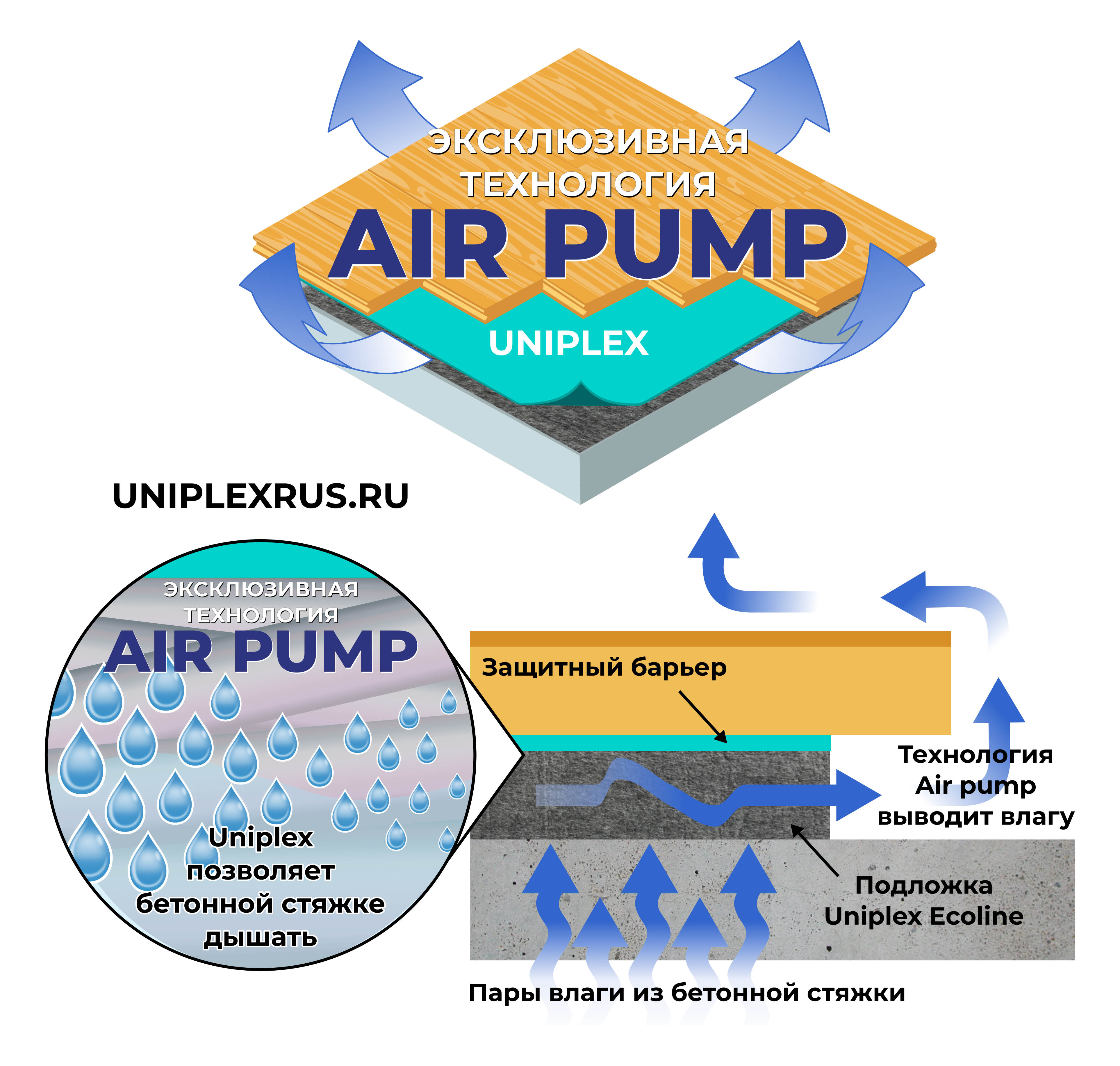 подложка UNIPLEX air pump