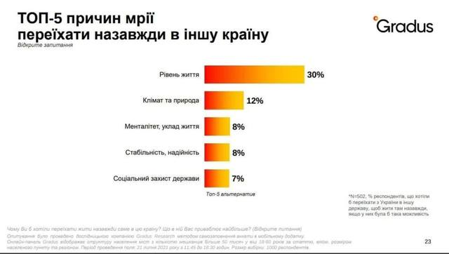 Постмайданную Украину хочет покинуть каждый второй украинец. Основной причиной таких устремлений является нищенский уровень жизни