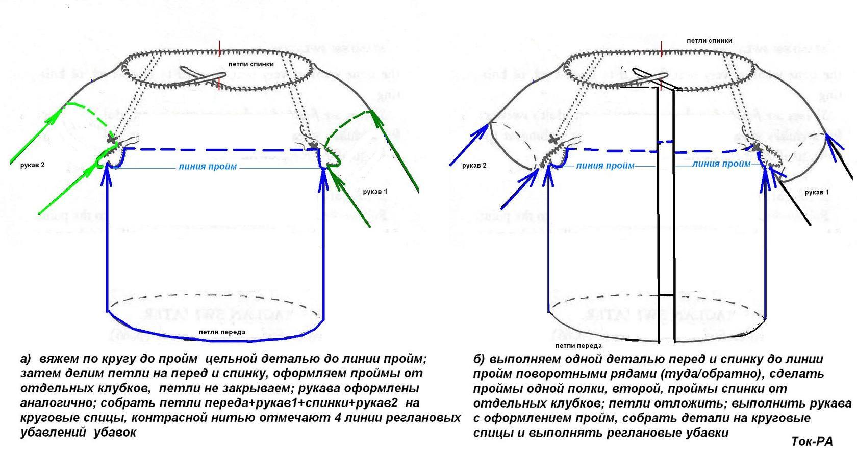 Расчет вязания от горловины спицами