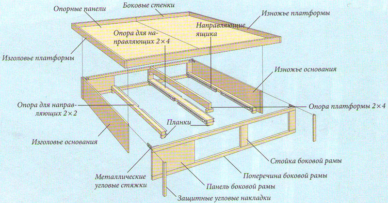 Как сделать сцену из дерева своими руками