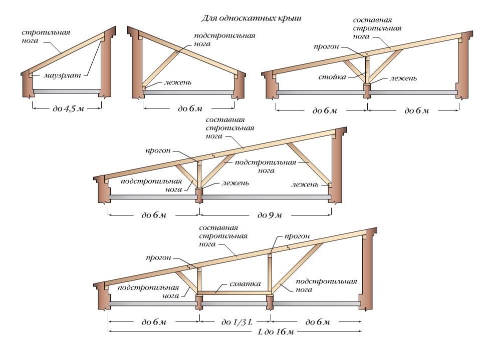 Как сделать односкатную крышу углом