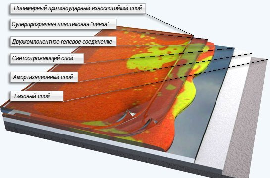 Интерактивная плитка — материал 21 века