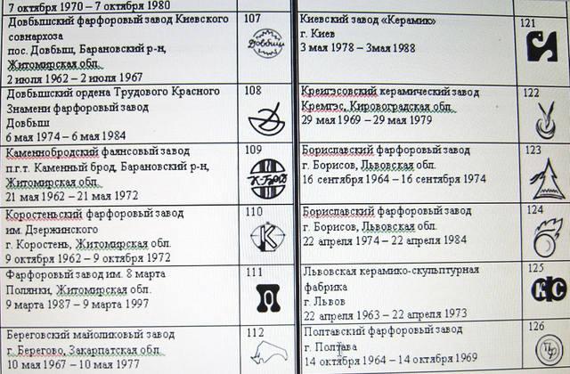 клейма советских фарфоровых заводов фото все эти предметы