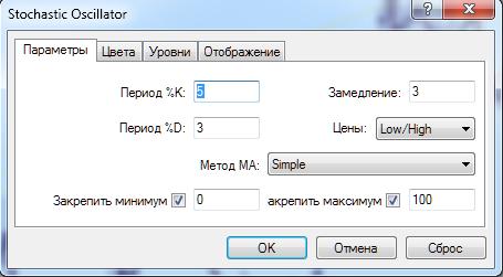 Стохастический осциллятор 2