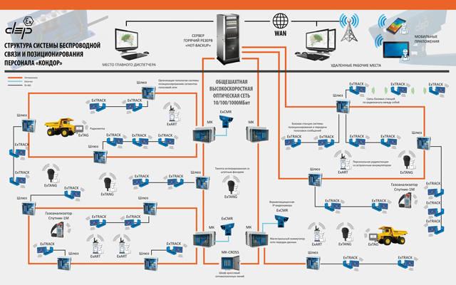 """Структура системы беспроводной связи и позиционирования персонала """"Кондор"""""""