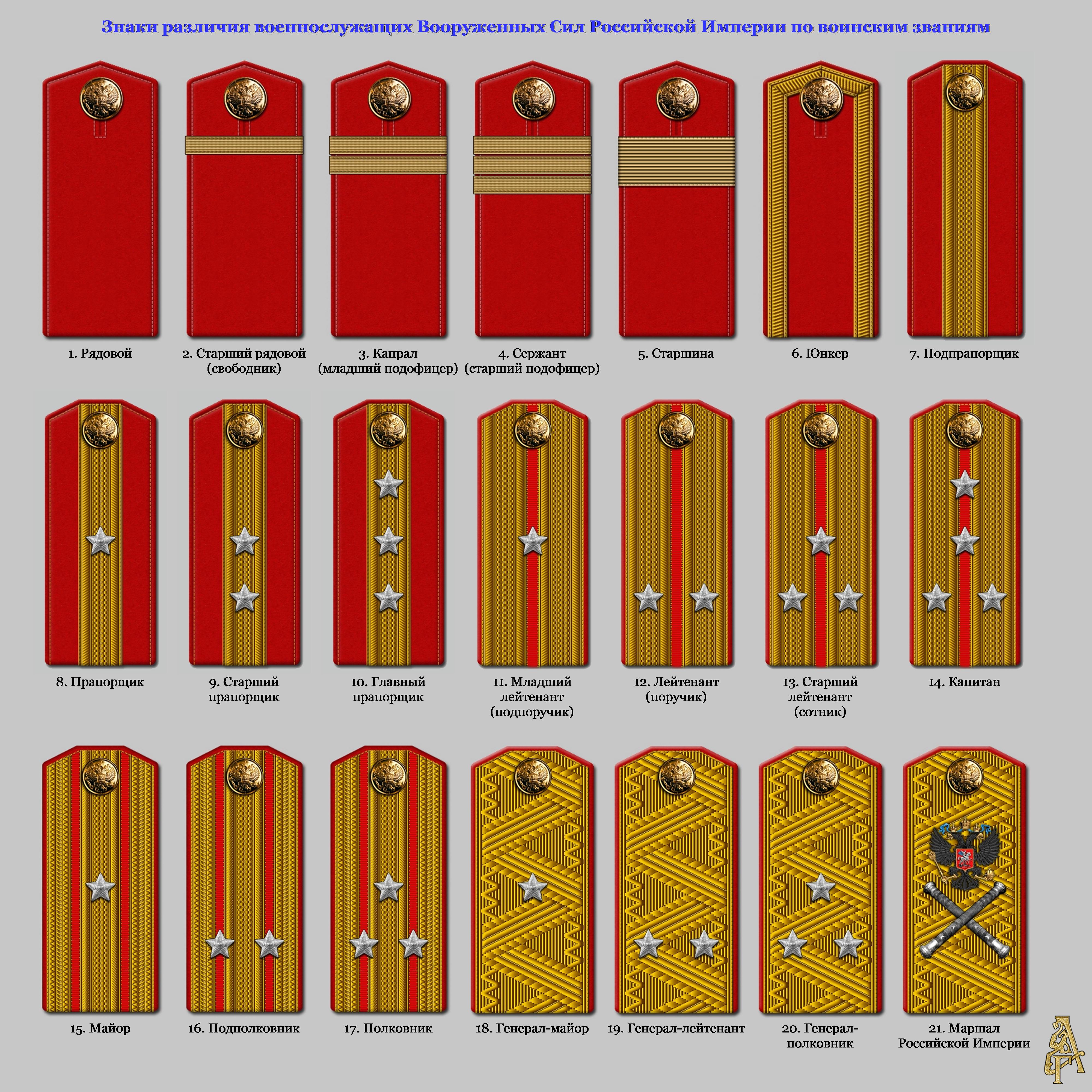 Фото погоны царской армии и их званий
