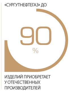"""""""Сургутнефтегаз"""" до 90% изделий приобретает у отечественных производителей"""