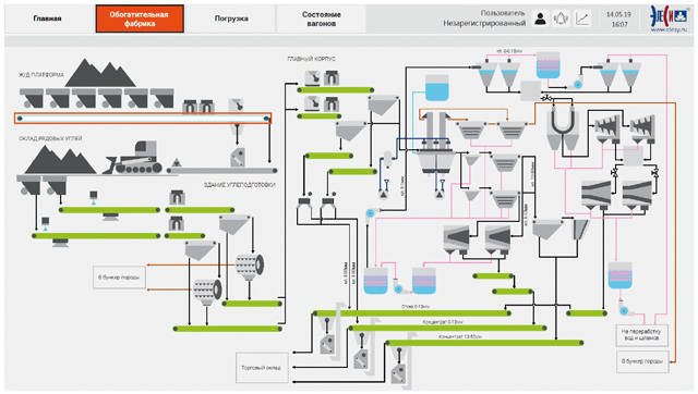 система диспетчерского контроля и управления