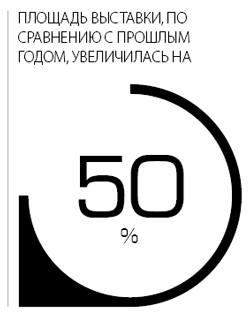 Площадь выставки, по сравнению с прошлым годом, увеличилась на 50%