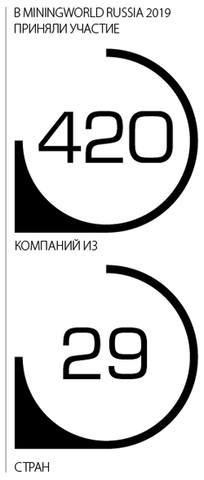 В  MiningWorld Russia 2019 принялои участие 420 компаний из 29 стран