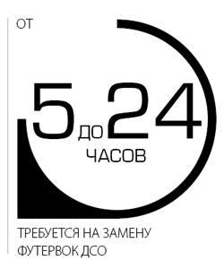 От 5 до 24 часов требуется на замену футеровок ДСО