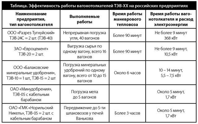 Таблица эффективности работы вагонотолкателей ТЭВ-ХХ на российских предприятиях