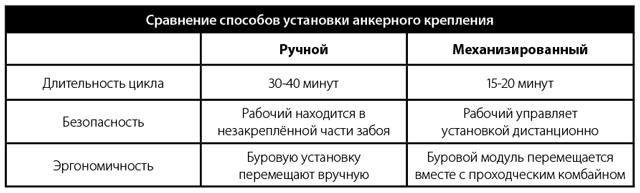 Сравнение способов установки анкерного крепления