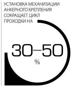 Установка механизации анкерного крепления сокращает цикл проходки на 30-50%