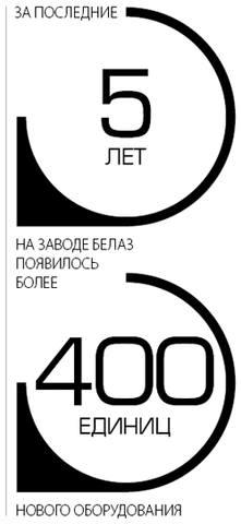 За последние 5 лет на заводе БелАЗ появилось более 400 единиц нового оборудования