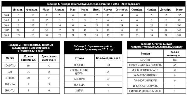 Таблицы  №1,2,3,4 Импорт тяжёлых бульдозеров в Россию в 2014-2019 годах, шт.