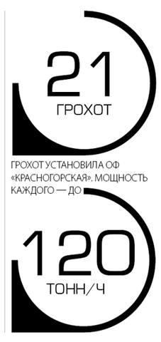 21 грохот установила ОФ Красногорская, мощность каждого грохота 120тонн\ч