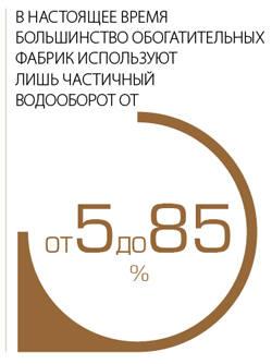В настоящее время большинство обогатительных фабрик используют лишь частичный водооборот от 5 до 85%