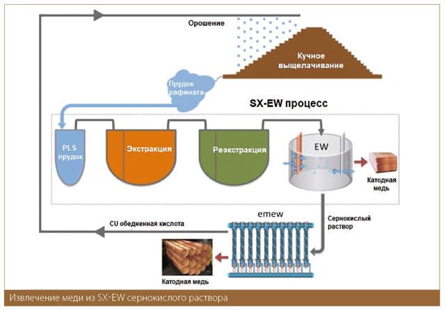 Извлечение меди из sx-ew сернокислого раствора