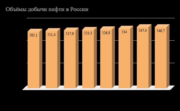 Объемы добычи нефти в РФ 2010-2017:В 2017 году – 546,7 млн т В 2016 году – 547,4 млн т В 2015 году – 534 млн т В 2014 году –526,8 млн т В 2013 году – 523,3 млн т В 2012 году – 517,9 млн т В 2011 году – 511,4 млн т В 2010 году – 505,1 млн т