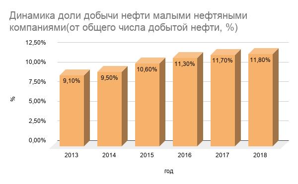 Динамика доли добычи нефти малыми нефтяными компаниями(от общего числа добытой нефти, %). 2013 год – 9,1%, 2014 год – 9,5%, 2015 год – 10,6%, 2016 год – 11,3%, 2017 год – 11,7%, 2018 год – 11,8%,