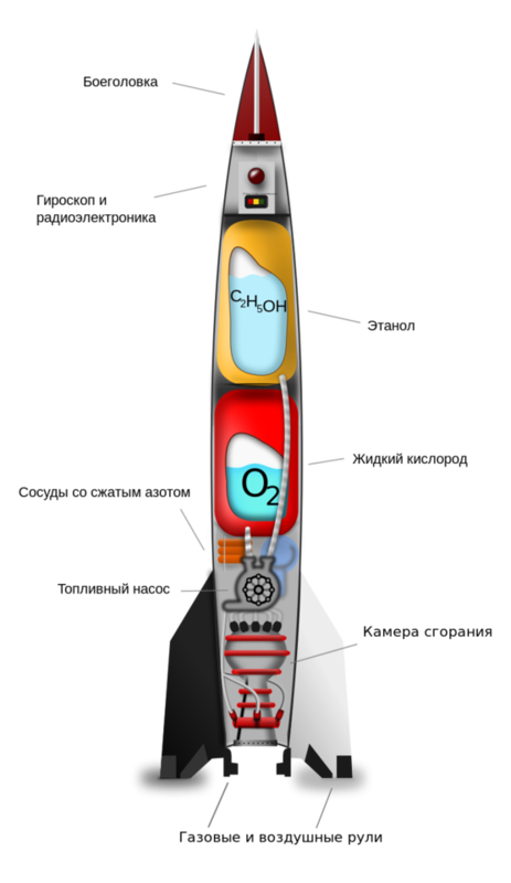 V-2 rocket diagram with Russian captions.svg