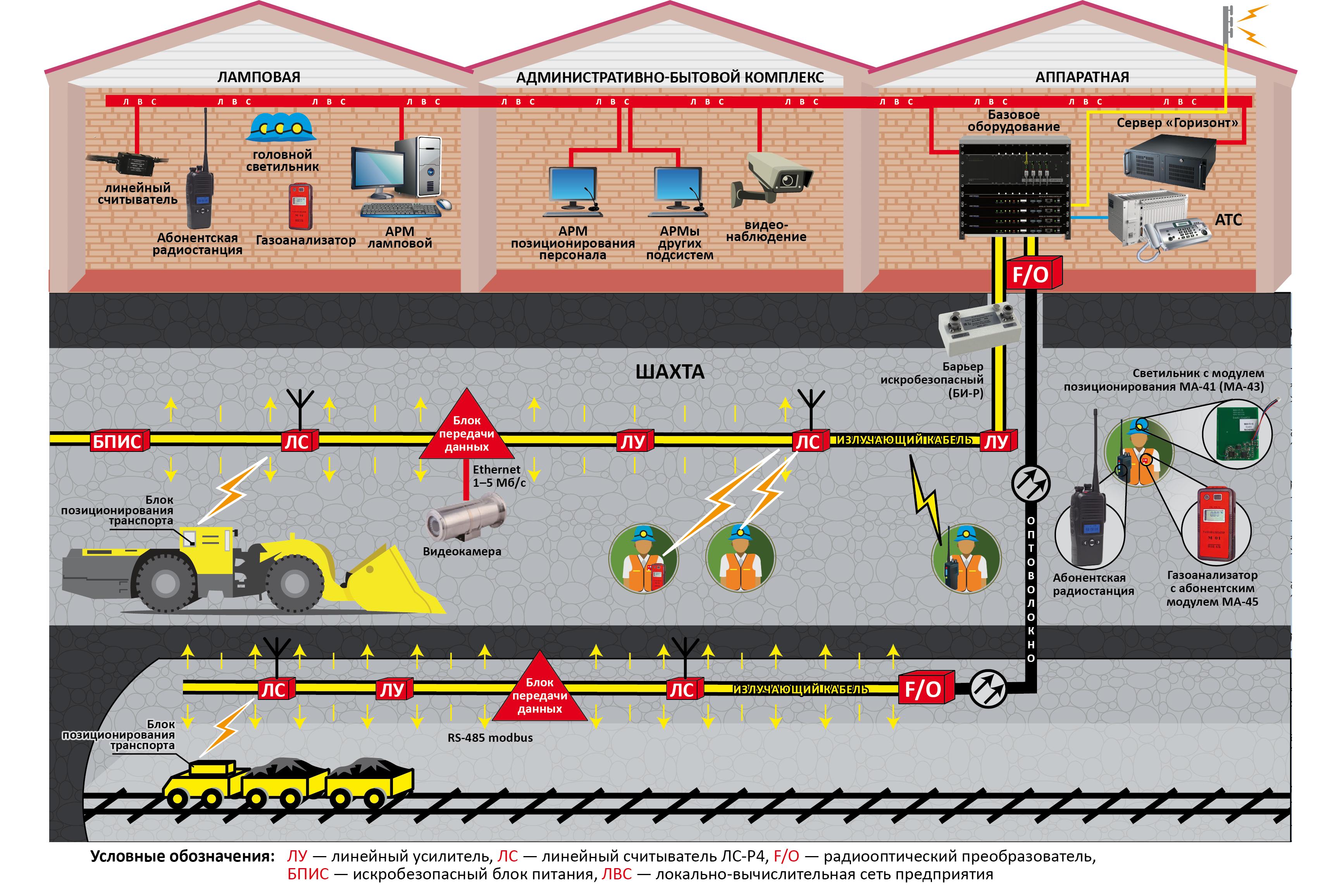 Схема наземной и подземной инфраструктуры шахтного информационного комплекса «Горизонт»