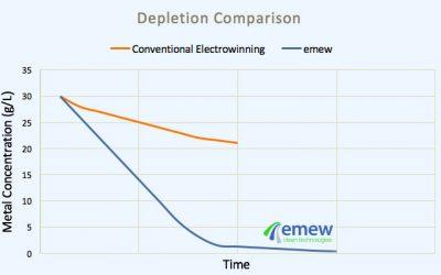 График, обменный электролиз vs emew