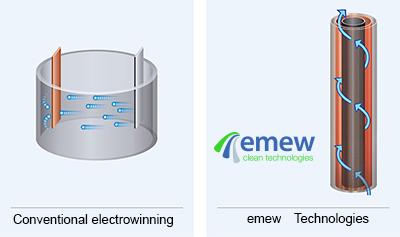 Обменный электролиз vs emew