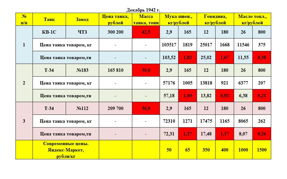 Цена танков 1942