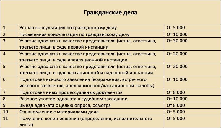 Услуги адвоката прайс лист