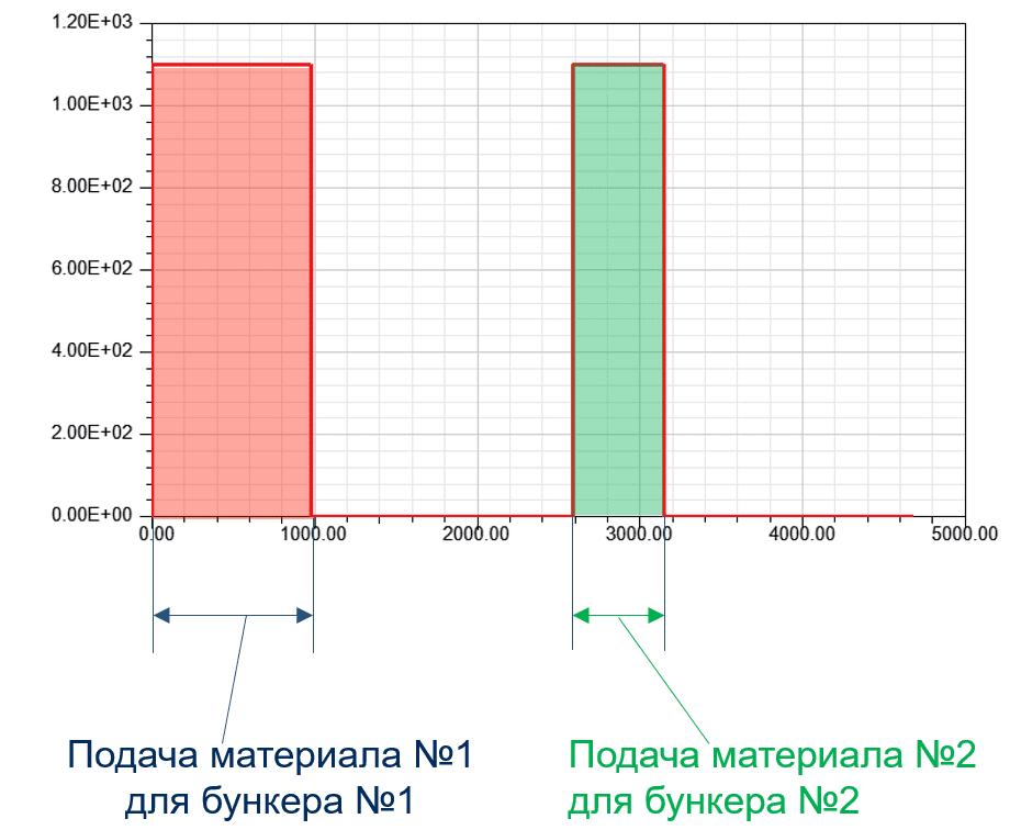 Рисунок 2(б). Пример расчета расписания подачи материлов (а) и колебания массы в бункерах (б)