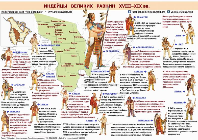 infographic plain indians