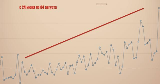 график ковида