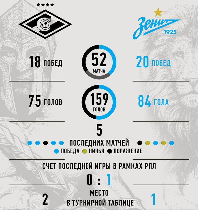 статистика Спартак - Зенит