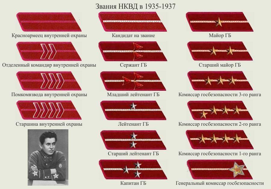 zvanija-v-nkvd-1935-1937