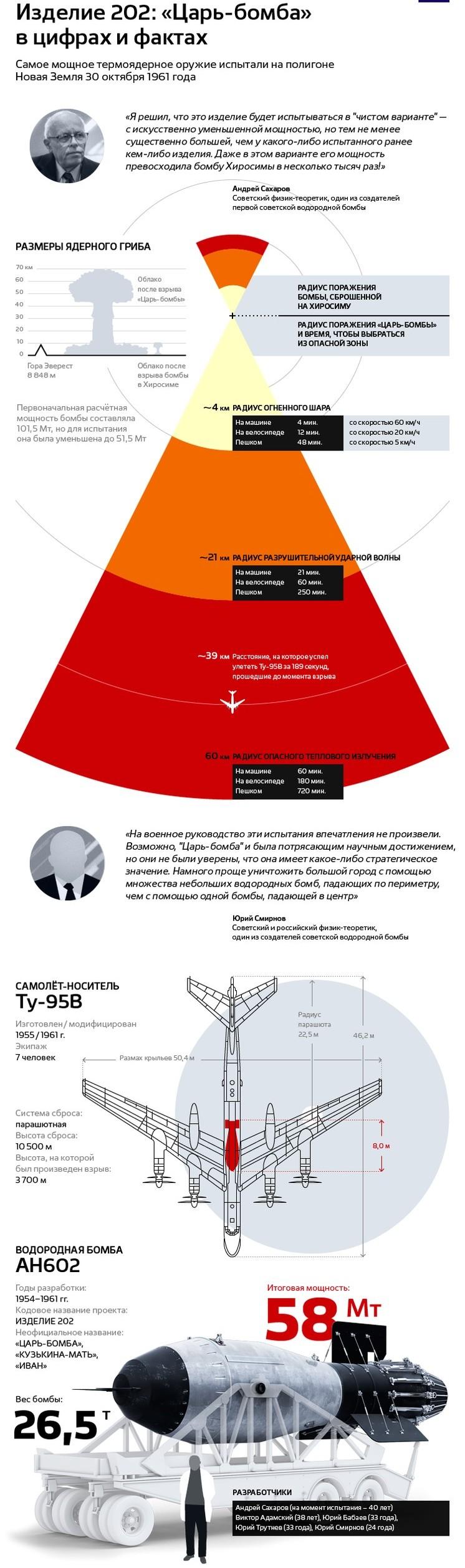 59 лет назад мир содрогнулся: В СССР испытали самую мощную в мире Царь-бомбу