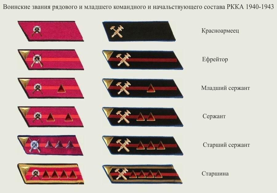 voinskie-zvanija-rjadovogo-i-mladshego-komandnogo-i-nachalstvujushhego-sostava-rkka-1940-1943-gg-foto