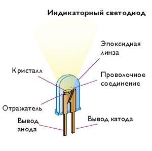Вредит ли энергосберегающей лампочке постоянное включение и выключение?