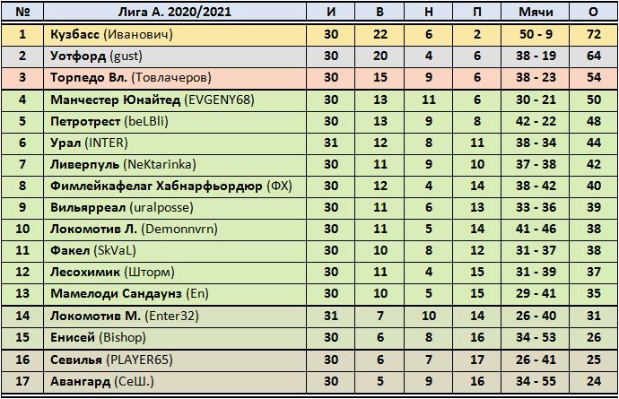 XI Чемпионат прогнозистов форума Onedivision - Лига А   - Страница 5 34132960