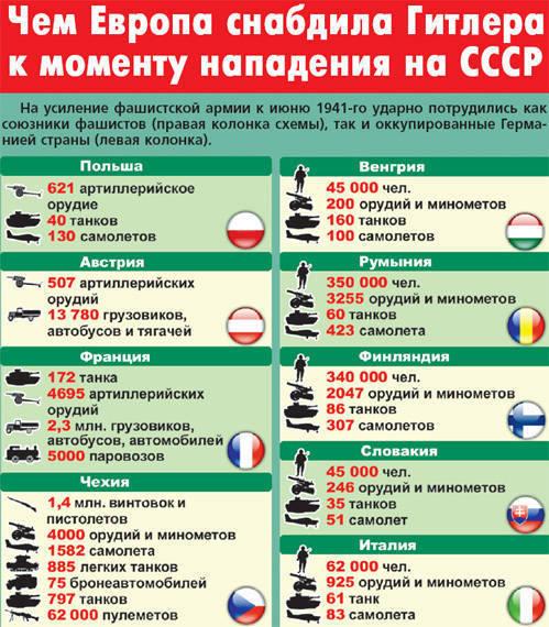 Европа против СССР