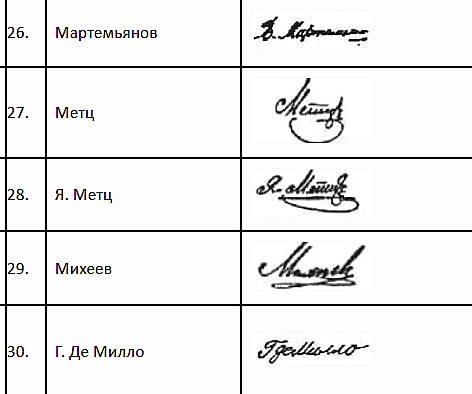 Подписи кассиров серии 1905 г