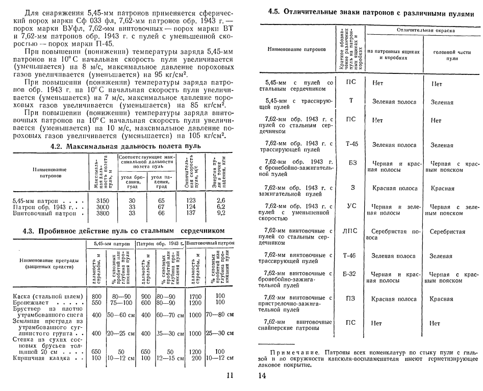 Базовые данные советского стрелкового оружия. Откуда цифры?