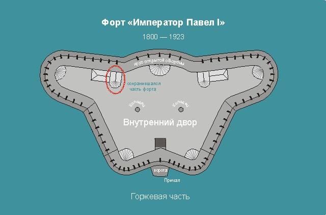 план форта Павел I