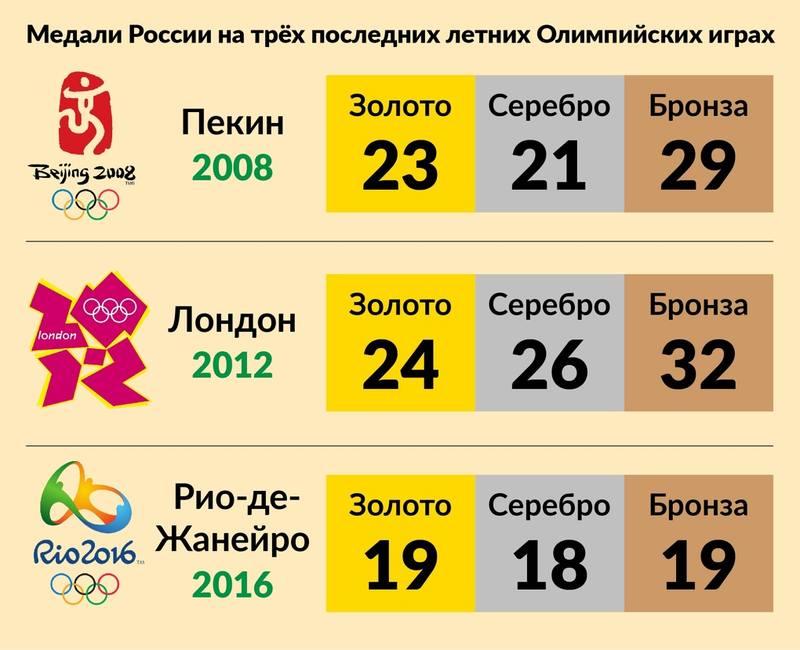 Олимпиада в Японии