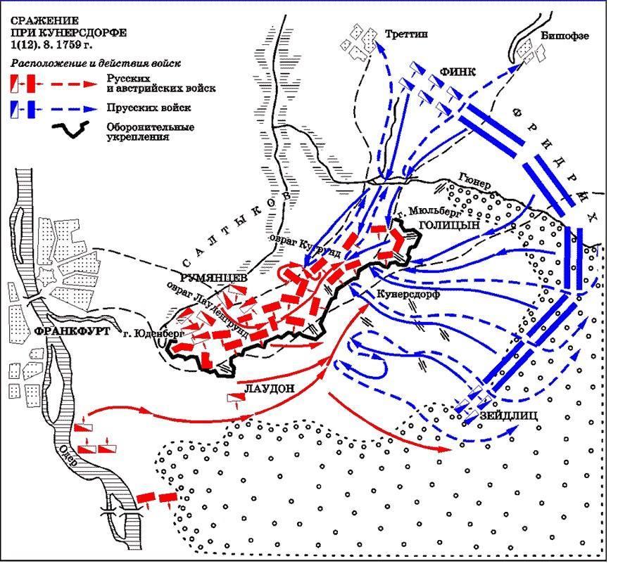 Кунерсдорфское сражение