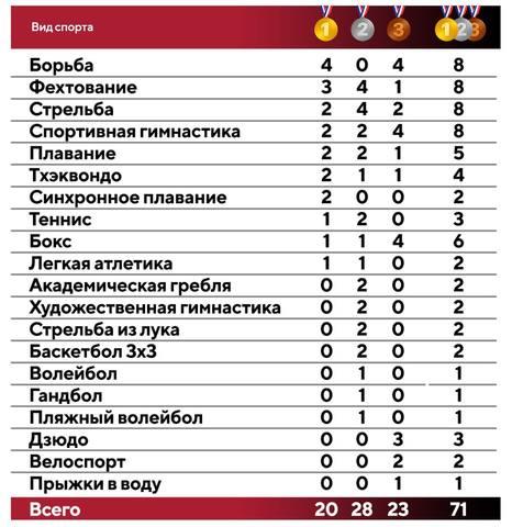 Медальный зачет России